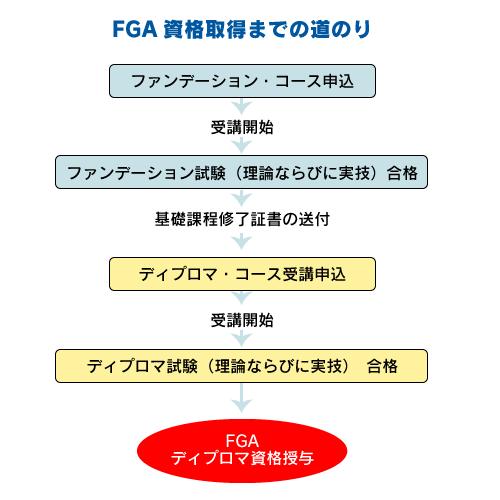 FGA取得までの道のり